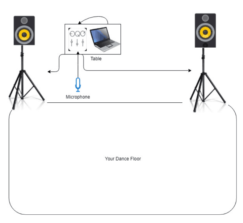 Image/scheme how to connect all the gear. Shows 2 speakers in front of the dance floor, with a table with the mixer and laptop.